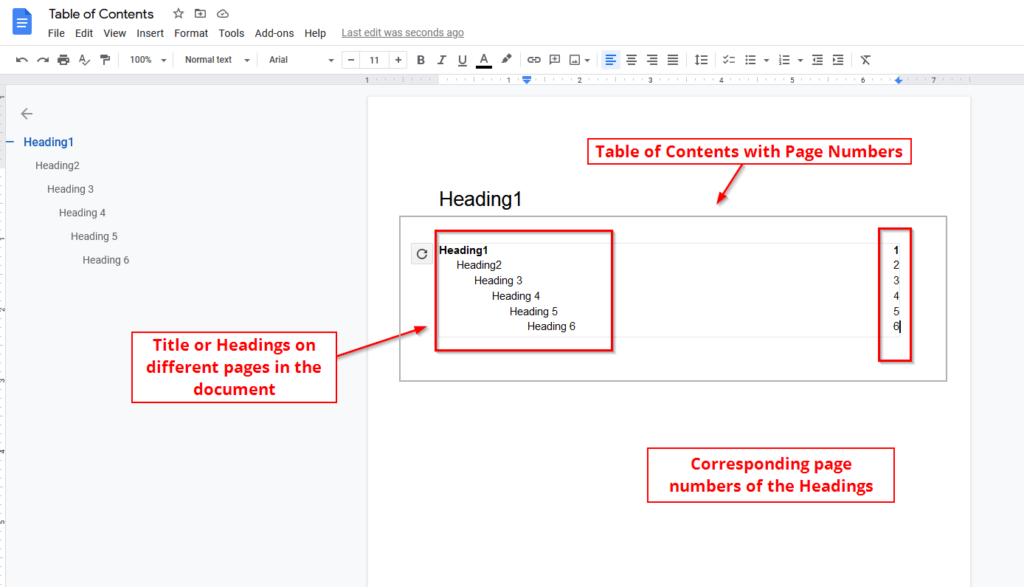table of contents with page numbers added to google docs